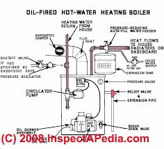 water heating boilers how to inspect diagnose u0026 repair