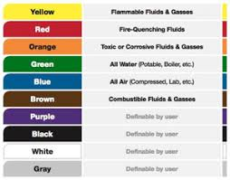 pipe color codes creative safety supply