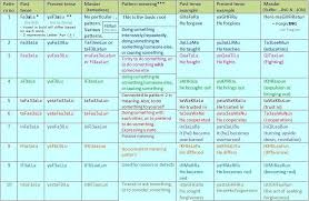 table of english tenses pdf understand arabic in 12 colored tables