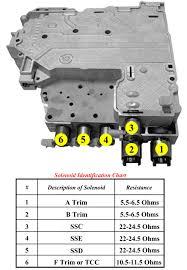 gm allison 1000 valve body 2000 2003 lifetime warranty sonnax
