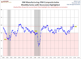 Seeking Series Review U S Economic Week In Review The Manufacturing And Service