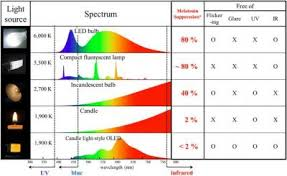 harmful effects of led lights oleds emit less than a third of blue light than lcds oled info