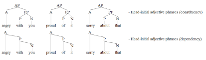 adjective phrase wikipedia