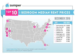 Cheapest Rent In United States by Zumper National Rent Report December 2016 The Zumper Blog