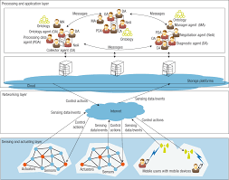 a cloud integrated multilayered agent based cyber physical