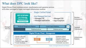 Tn Blueprints by Atos U0026 Vmware Cloud Computing Atos Digital Data Center