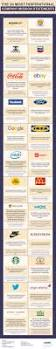 tony robbins rpm planner template 241 best images about leadership on pinterest learning infographic the 24 most inspirational company mission statements