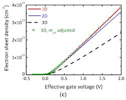 electronics free full text simulation of 50 nm gate graphene