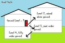 quad level house plans quad level homes in wichita ks what s a quad