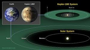 How Long To Travel A Light Year Kepler 186f Wikipedia