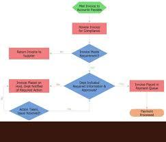 best 25 process flow chart examples ideas on pinterest flow