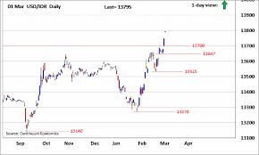 Usd To Idr Forex Analysis Chart Usd Idr Updates Upmove Gaining Momentum