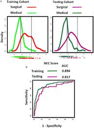 a novel urine peptide biomarker based algorithm for the prognosis