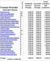 burial vault prices how 6 000 pays for it all