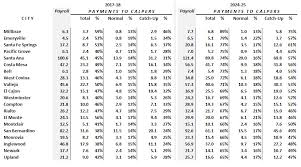calpers retirement calculator table how much more will cities and counties pay calpers california