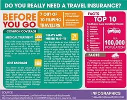 Do you really need a travel insurance tuklaserangmatipid