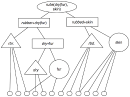 a mechanism for the cortical computation of hierarchical