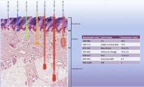 does infrared light therapy work how it works light therapy