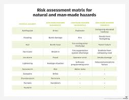 Outsourcing Risk Assessment Template by A Free It Risk Assessment Template