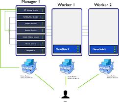 docker compose l stack deploy nodejs microservices to a docker swarm cluster docker from