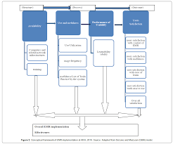 conceptual framework sample thesis evaluation of electronic medical record implementation from usera health medical informatics conceptual framework