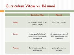 curriculum vitae cv vs resume curriculum vitae cv vs a resume difference between and portfolio