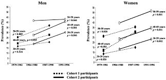 trend in the prevalence of the metabolic syndrome and its impact