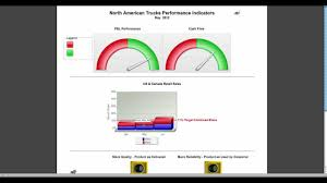 volvo trucks north america inc volvo trucks dashboard indicators youtube