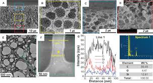 hierarchical multiscale hyperporous block copolymer membranes via
