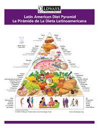 latin american diet pyramid oldways