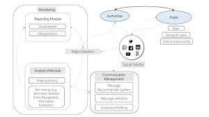 leveraging social computing for personalized crisis communication