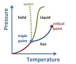 The Amount Of Light And Temperature Are Examples Of Phase Changes Boundless Chemistry