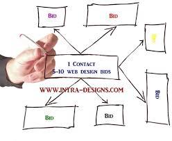 tacoma seo tacoma web design firm affordable web design and
