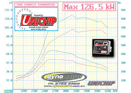 mitsubishi triton 2008 2015 2 5lppmits08 3 man unichip plug and