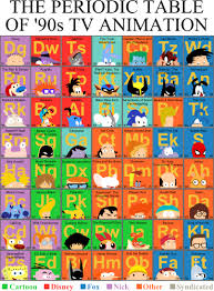 Show Me A Periodic Table Mike Baboon Design