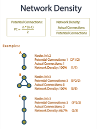 what is network density and how do you calculate it