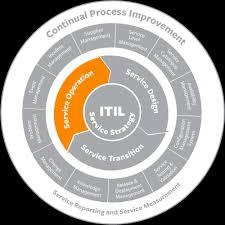 Ops It Service Desk Itil Incident Management Best Practices U0026 Process Flow Bmc Software