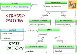 software design pattern strategy strategy design pattern versus state design pattern an analysis