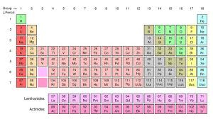 what is the purpose of the periodic table chemistry glossary definition of periodic table