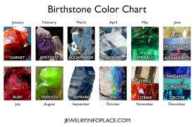 Shades Of Purple Chart by Birthstones By Month Birthstone Colors Birthstone Chart