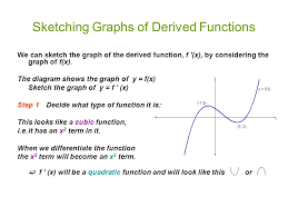 higher mathematics unit 1 3 introduction to differentiation ppt