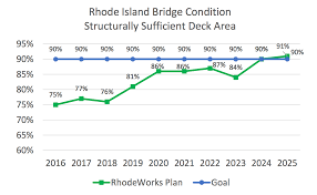 ridot bridge condition slowly improving in ri wpri 12