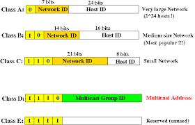 network class cs455 sylabus