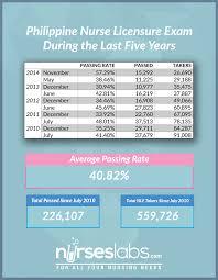 november 2014 nurse licensure exam nle results u2022 nurseslabs