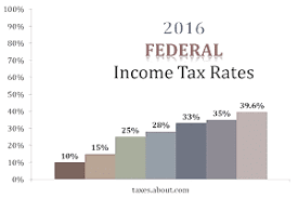 2017 earned income tax table an explanation of 2016 federal income tax rates