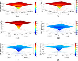 computational model and time u2013space evolution of gas pressure for