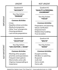 covey time management matrix gaining control of your schedule