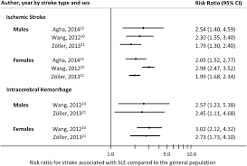 Web Analysis Report Sle by Stroke In Systemic Lupus Erythematosus A Meta Analysis Of