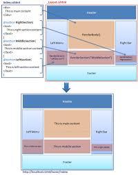 layout design in mvc 4 layout view in asp net mvc
