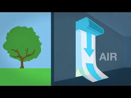 Curtron Air Curtain How An Air Curtain Works Youtube
